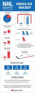 Hockey chart